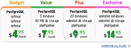 Cheap web hosting with PostgreSQL database support