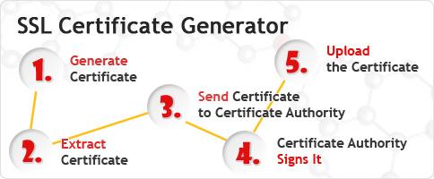 ssl certificate free